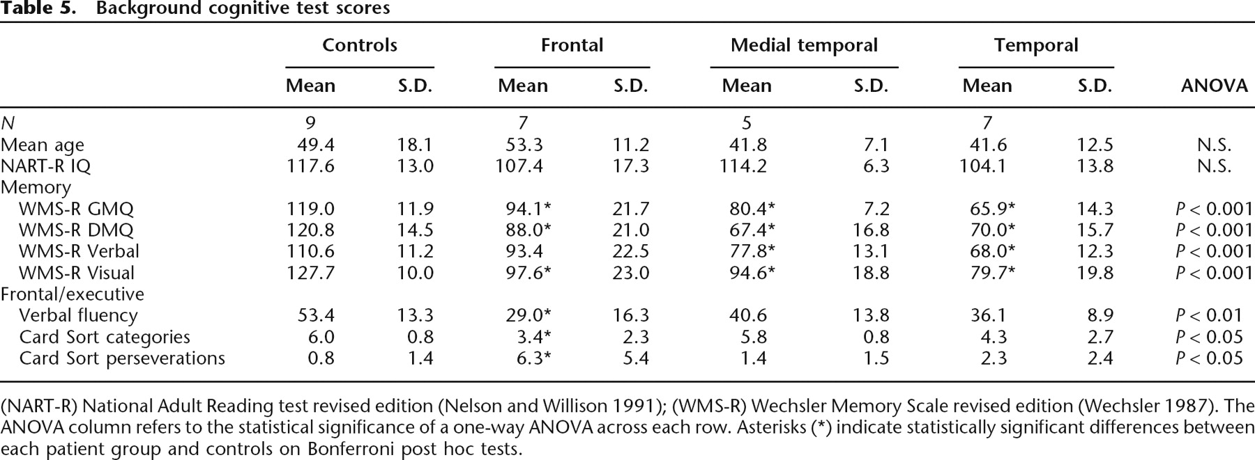 Retrograde amnesia in patients with hippocampal, medial